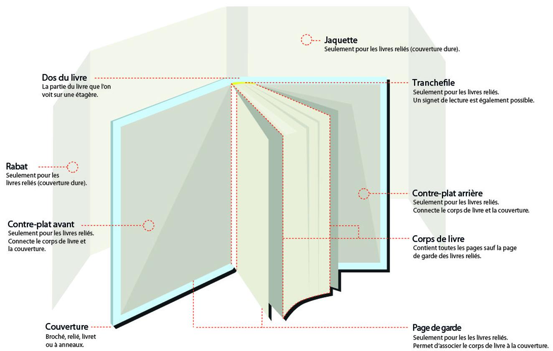 Types de livre bod books on demand - Livre sur l architecture ...